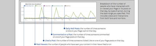 marketing en Facebook facebook insights